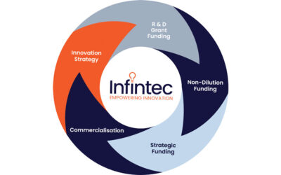 Why strategy is a pre-requisite to successful innovation and growth funding