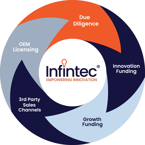 Infintec Funding Innovation Circle