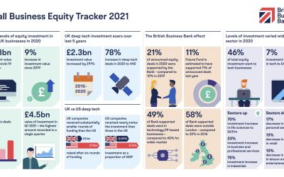 Equity investment in SMEs reached a record £8.8bn in 2020